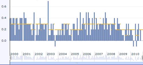 Average hourly earnings indekso pokyčiai