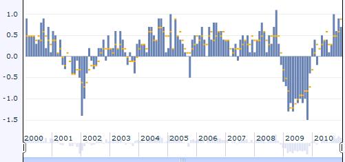 JAV ekonomikos rodiklis Business inventories