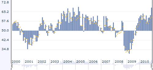 JAV Chicago PMI indekso pokyčiai
