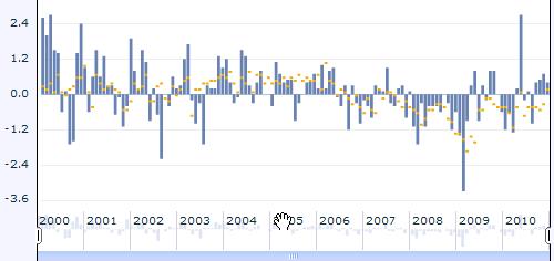 Construction spending indekso pokyčiai