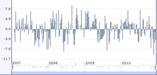 Crude Oil Inventories duomenų pokyčiai