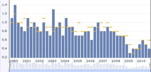 Employment Cost Index duomenų pokyčiai