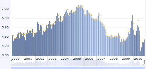 Existing Home sales rodiklio pokyčiai